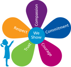personal vaues at work My personal values are congruent to the values of social work, which is the reason why i have chosen a career in a social care this values are self – determination to promote social justice, being caring and helpful toward others, truthfulness (honesty) and respect.