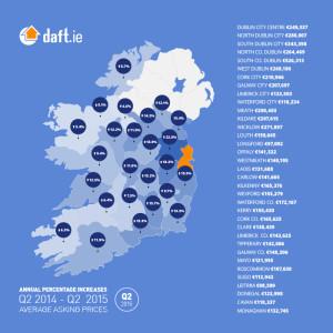 svp housing Q2-2015-Property-Price-Report-Ireland-County-Average-Asking-Prices